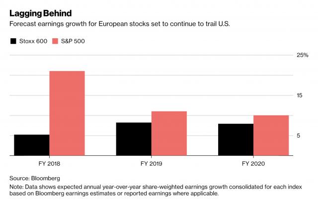 Utili e Borse in Europa