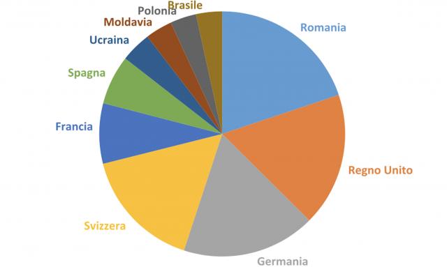 Tabella paesi, stranieri lavorare in Italia