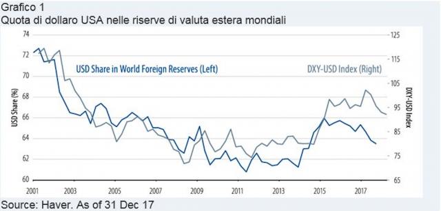Dollaro Usa presente nei portafogli mondiali