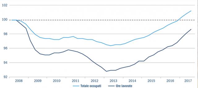 FIGURA 2: Occupati e ore lavorate (dato ribassato a 100 nel 2008)