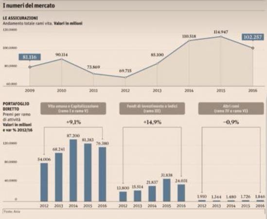 I numeri del mercato delle polizze vita (dall'edizione del Sole 24 Ore del 7 maggio 2018)