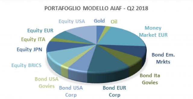 Il portafoglio di investimento ideale di AIAF per il secondo trimestre dell'anno