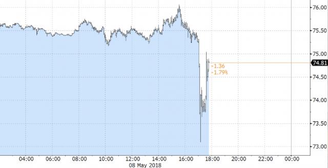 Violente oscillazioni sui mercati per il petrolio (WTI e Brent)