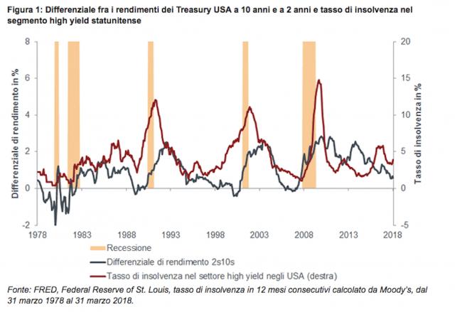 Gli investitori hanno paura?