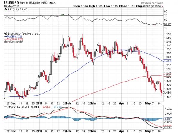Da qualche tempo l'euro è in difficoltà sul Forex, complice anche il rafforzamento del dollaro dovuto a una Fed più aggressiva