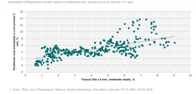 Rendimento obbligazionario nel tempo: il grafico che dovrebbe interessare gli investitori