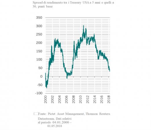 Spread di rendimento: investitori obbligazionari devono tenerlo d'occhio