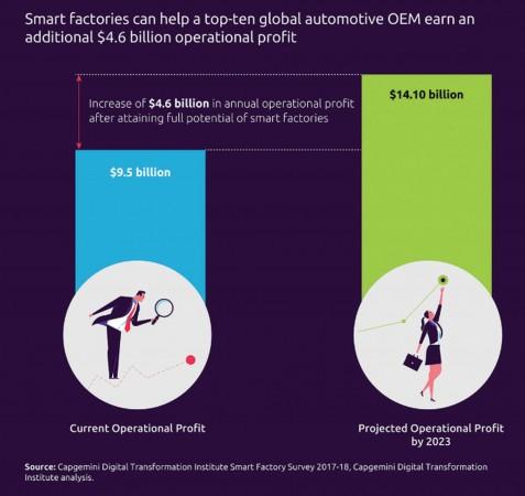 I guadagni di produttività possibili per il settore automotive, grazie all'implementazione della fabbrica intelligente