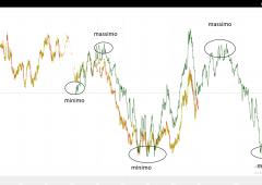 Il miglior indicatore di trading esistente