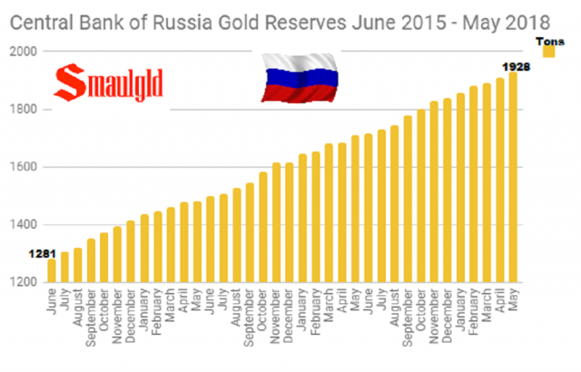 Central-Bank-of-Russia-Gold-Reserves-June-2015-May-2018