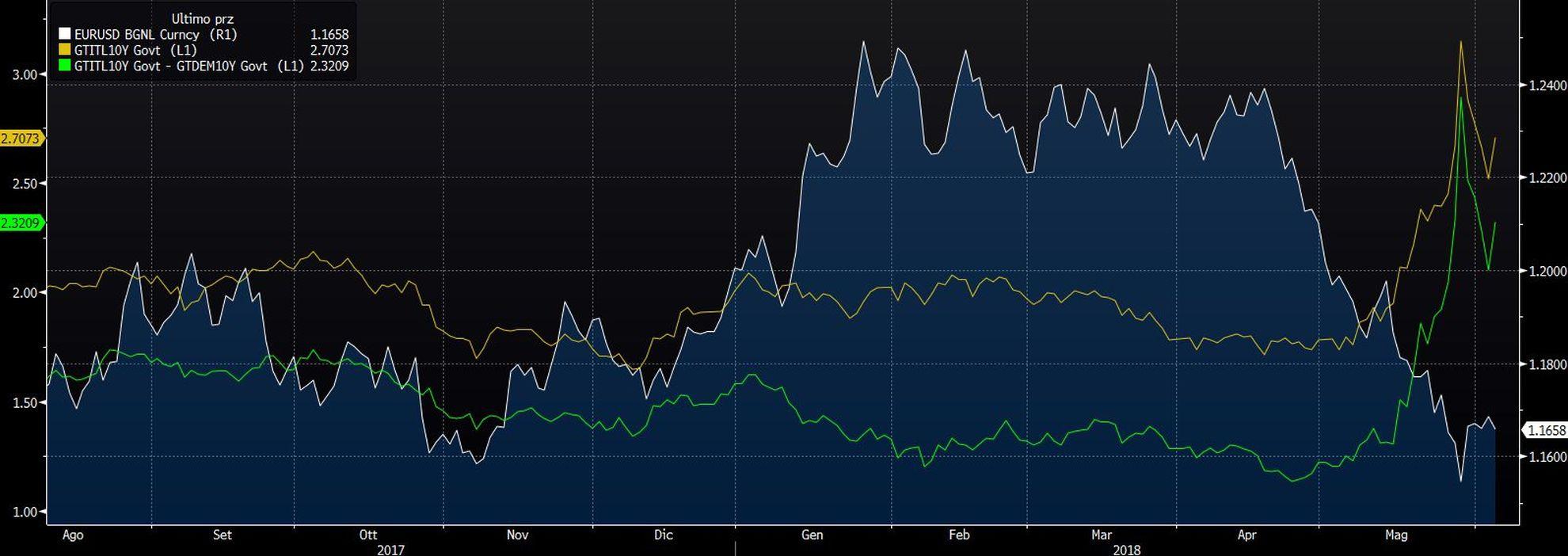 La discesa dell'euro contro dollaro in corrispondenza dell'aumento dello spread Btp-Bund