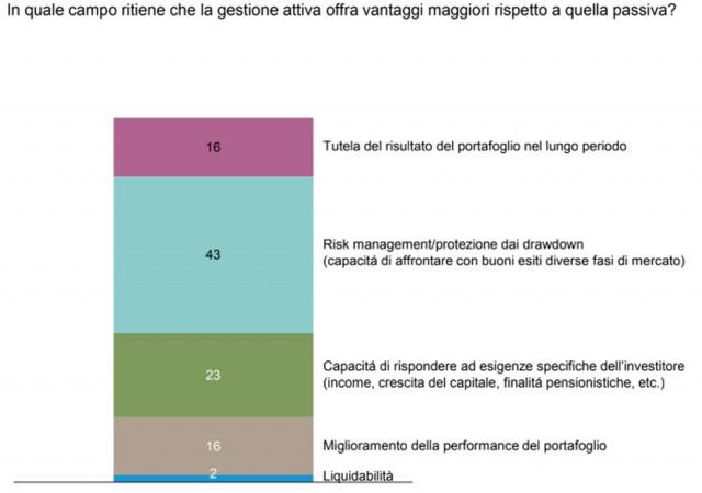 Gam, sondaggio gestioni attive