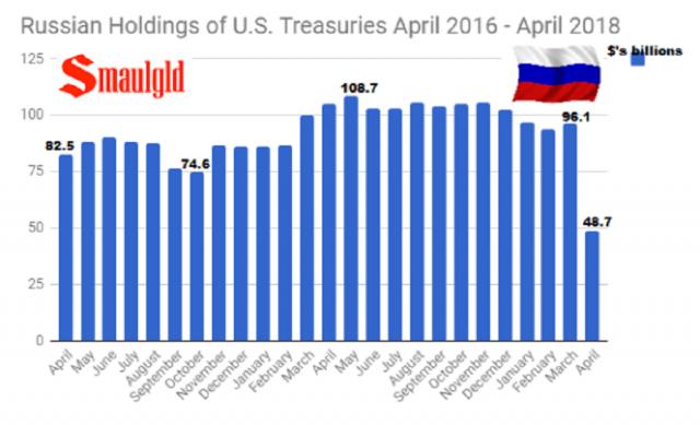 Russian-Holdings-of-U.S.-Treasuries-April-2016-April-2018