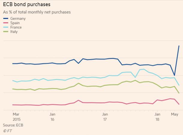 Sugli acquisti di Bond da parte della Bce, oltre all'incremento di Bund è interessante notare come anche esposizione a Oat e Bonos sia stata ridotta