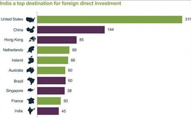 India nella top 10 per le destinazioni preferite per gli investimenti diretti all'estero