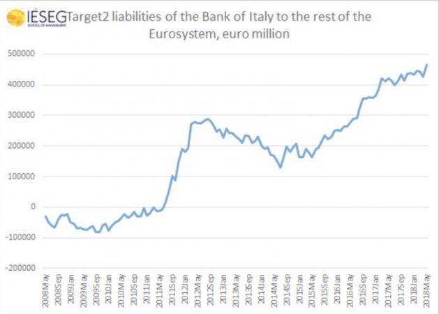 Gli squilibri della bilancia dei pagamenti Target2