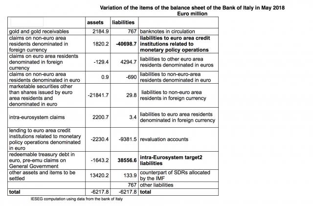 Banche italiane: fuga di capitali verso altri lidi in Eurozona