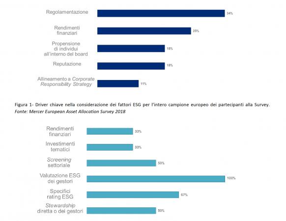 Fonte: Mercer European Asset Allocation Survey 2018