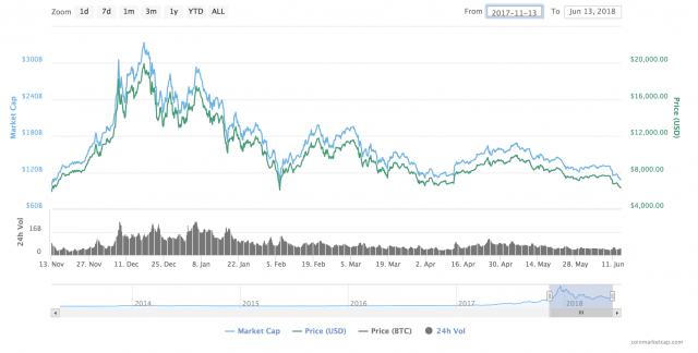 Il grafico del Bitcoin negli ultimi sette mesi