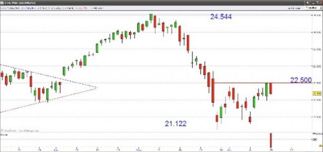 Borsa Milano: il grafico