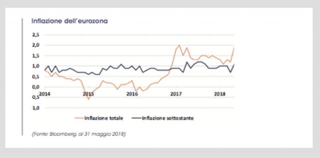 L'inflazione nell'area euro e l'impatto sulle obbligazioni