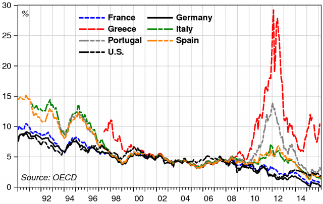 L'andamento dei tassi di interesse a lungo termine, anche dei BTp italiani