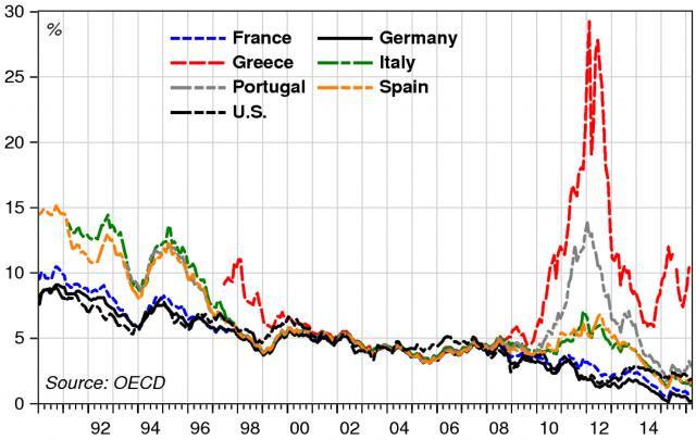 Il Pil pro capite nei paesi dell'area euro
