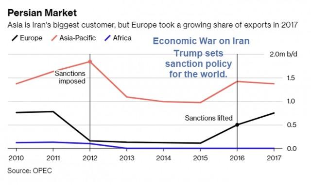Commercio Iran: Asia è il primo mercato, ma quote Europa stanno crescendo