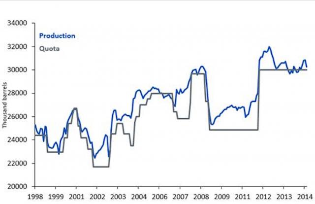 Prima del 2014, l'adesione dell'OPEC ai contingenti di produzione era frammentaria