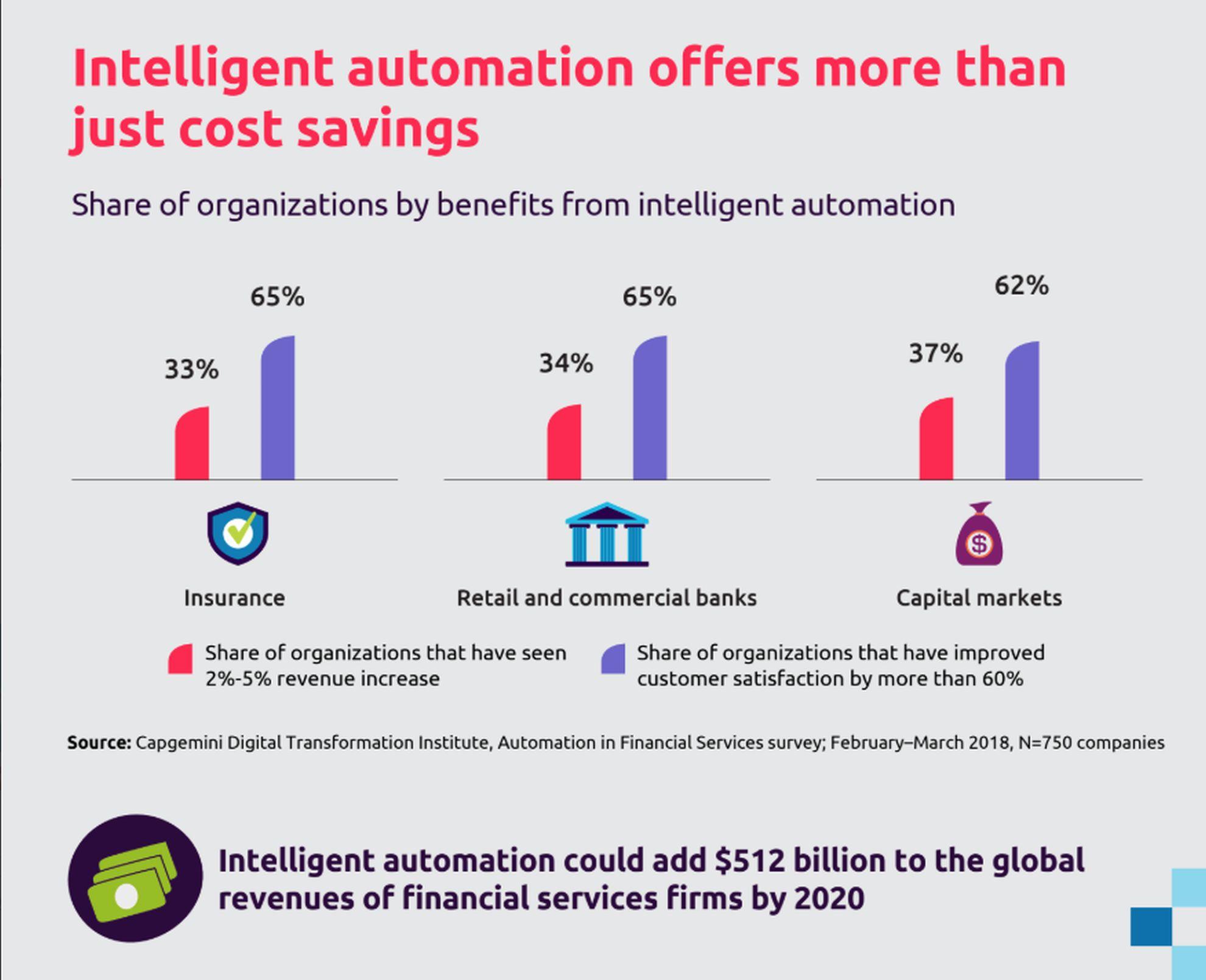 I benefici dell'automazione intelligente per il settore dei servizi finanziari