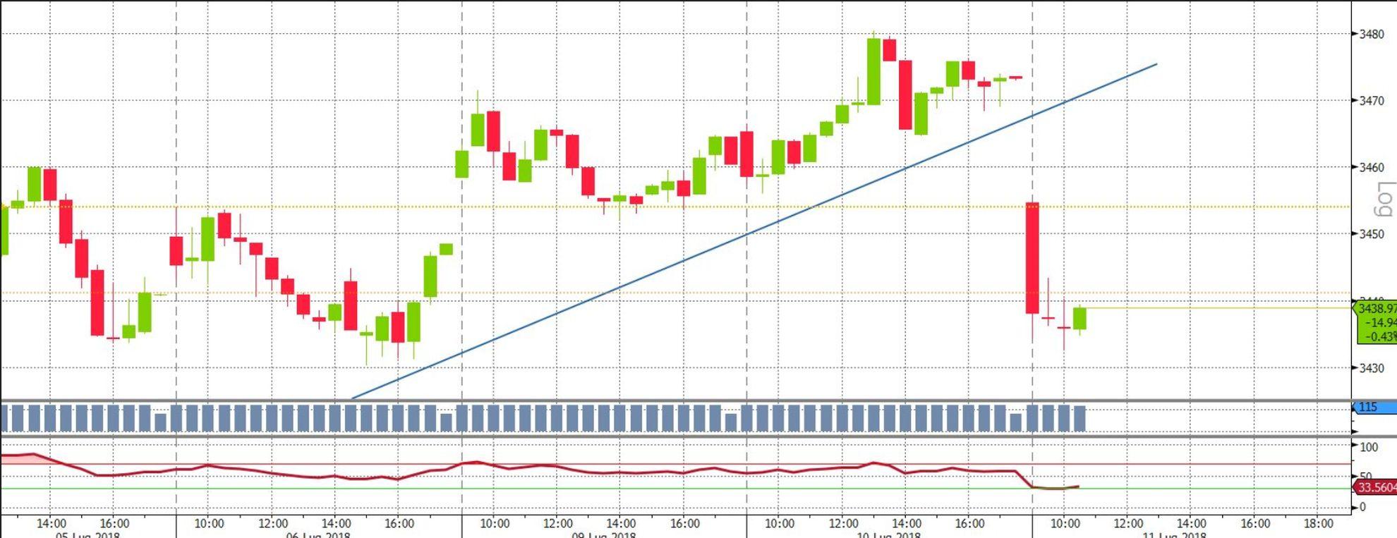 L'apertura, in gap ribassista, dell'indice delle blue chip europee Euro Stoxx 50