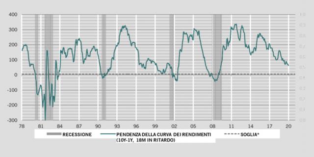 Pictet Asset Management, Thomson Reuters Datastream. Dati dal 01.10.1976 al 19.06.2018