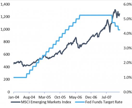 l'ultima volta in cui la Fed ha innalzato i tassi i mercati azionari emergenti hanno registrato un rally, in un contesto caratterizzato da una forte crescita globale sincronizzata
