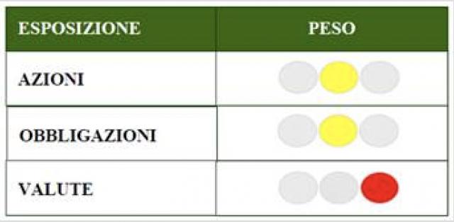 I consigli di Ambrosetti SIM su percentuali di allocazione di classi di asset in portafoglio