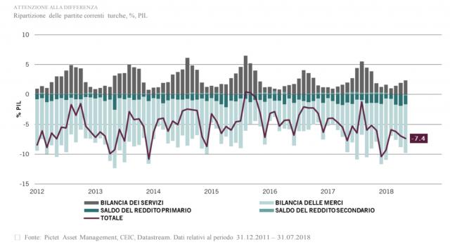 Bilancia partite correnti in Turchia