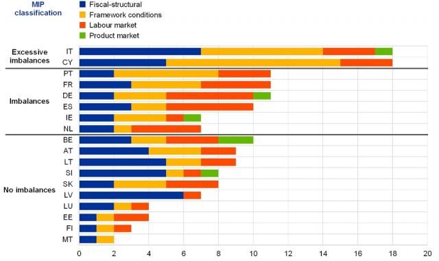 Bce: «In Italia e in Spagna stenta la ripresa di redditi e consumi»