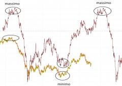 Il miglior indicatore di trading esistente spiegato in un webinar