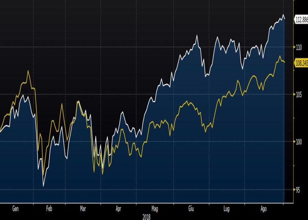 L'indice Russell 2000 ha fatto meglio dell'S&P500 nel 2018