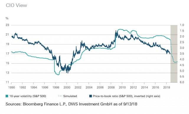 Chart DWS sulla volatilità