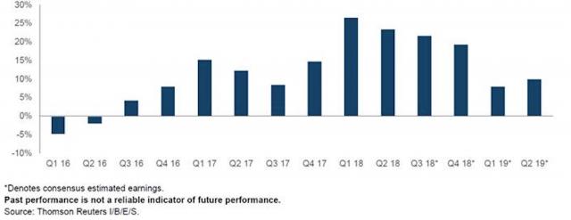 Figura 1: la crescita degli utili societari anno su anno dell'indice S&P 500  Dati al 31 luglio 2018