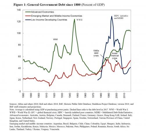 Come sono cresciuti con il tempo i debiti sovrani nelle singole aree del mondo