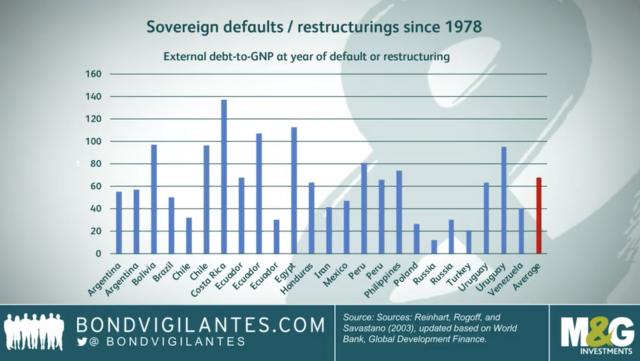 Debiti: l'analisi dell'FMI