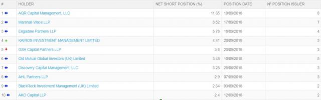 I dieci investitori che maggiormente stanno puntando su un ribasso dei titoli di Piazza Affari
