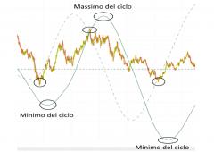 Vuoi una strategia di trading in regalo?