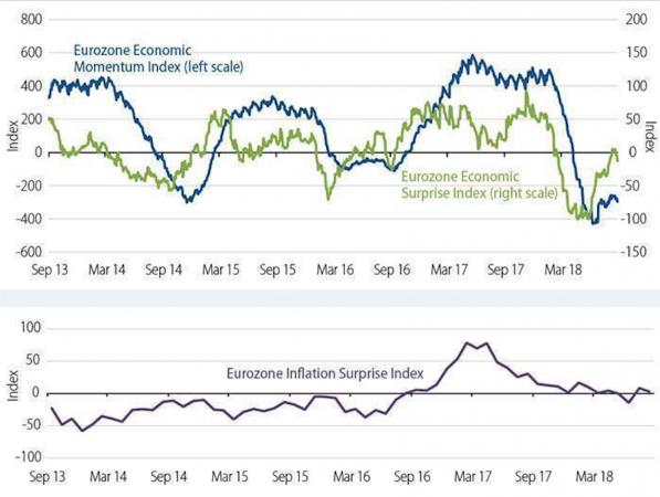 Economic Surprise Index e Economic Momentum Index dell'Eurozona