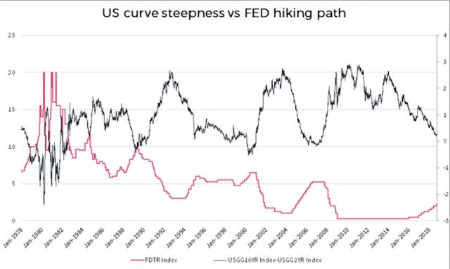 L'irripidimento della curva dei rendimenti in base alle misure monetarie restrittive varate dalla Fed