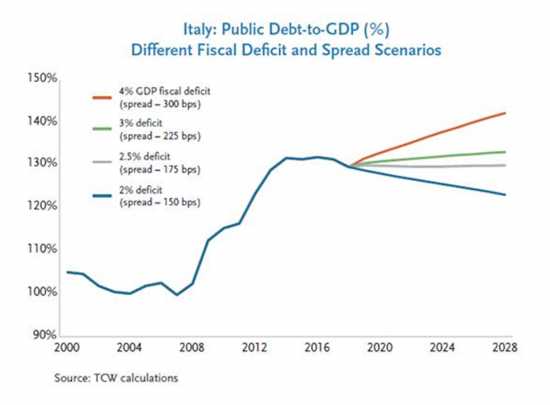 deficit Pil