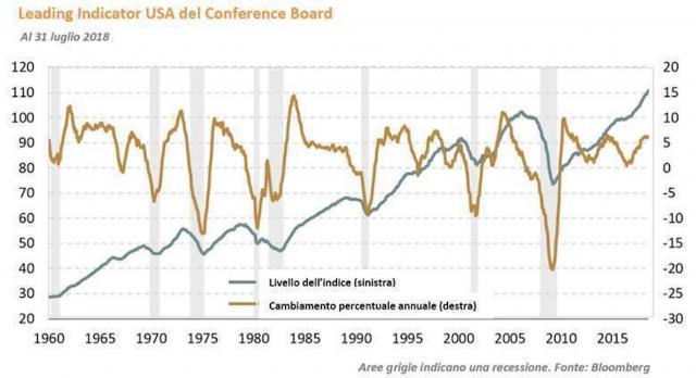 Leading Indicator economia Usa