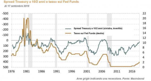 Curva dei rendimenti dei Treasuries Usa