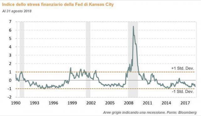 Indice dello stress finanziario, un confronto con il 2008